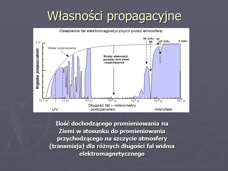 Własności propagacyjne Ilość dochodzącego promieniowania na Ziemi w stosunku do promieniowania przychodzącego na szczycie atmosfery (transmisja) dla r
