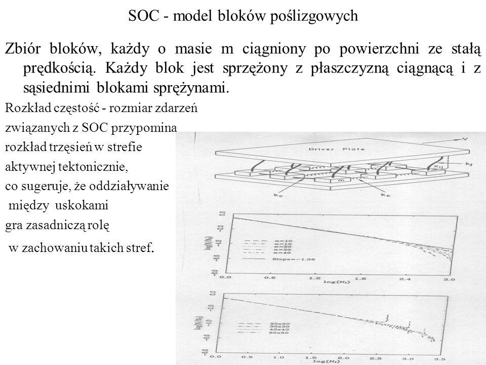 SOC - model bloków poślizgowych Zbiór bloków, każdy o masie m ciągniony po powierzchni ze stałą prędkością.