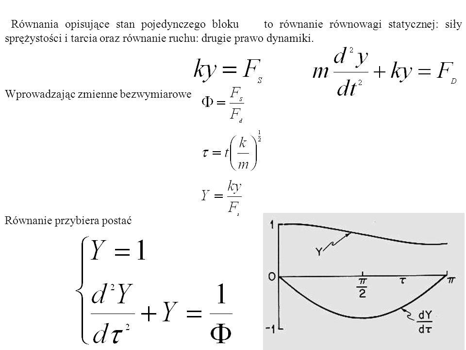 Równania opisujące stan pojedynczego bloku to równanie równowagi statycznej: siły sprężystości i tarcia oraz równanie ruchu: drugie prawo dynamiki.