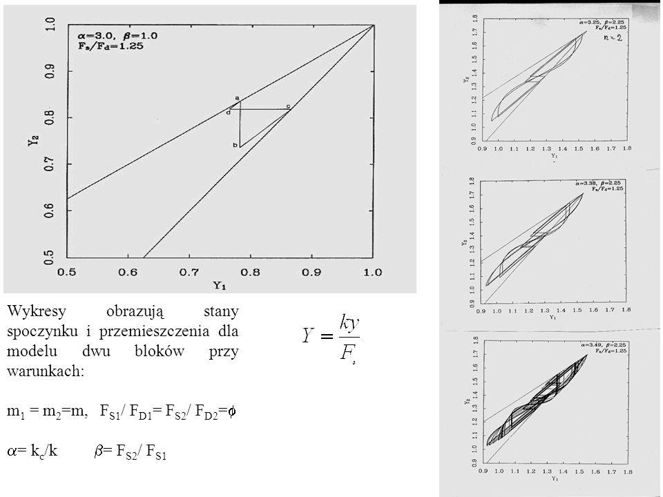 Wykresy obrazują stany spoczynku i przemieszczenia dla modelu dwu bloków przy warunkach: m 1 = m 2 =m, F S1 / F D1 = F S2 / F D2 =   = k c /k  = F S2 / F S1