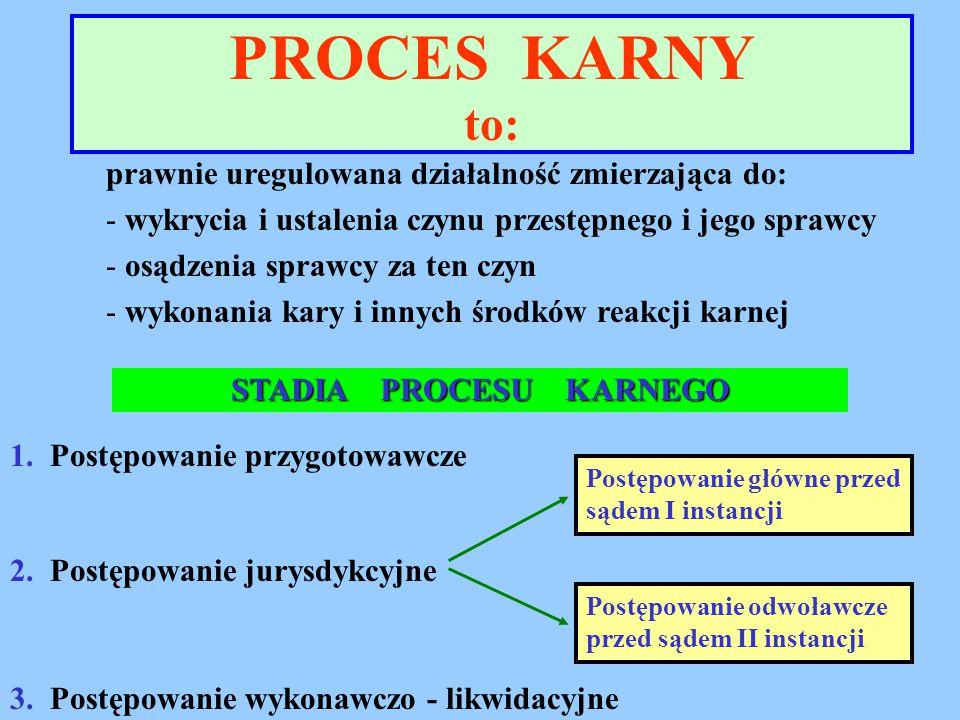 są to okoliczności, które stanowią o tym czy możliwe jest prowadzenie i merytoryczne rozstrzygniecie procesu w konkretnej sprawie  pozytywne (dodatnie) – muszą istnieć w chwili wszczęcia i w toku całego procesu,  ujemne (negatywne) – tzw.