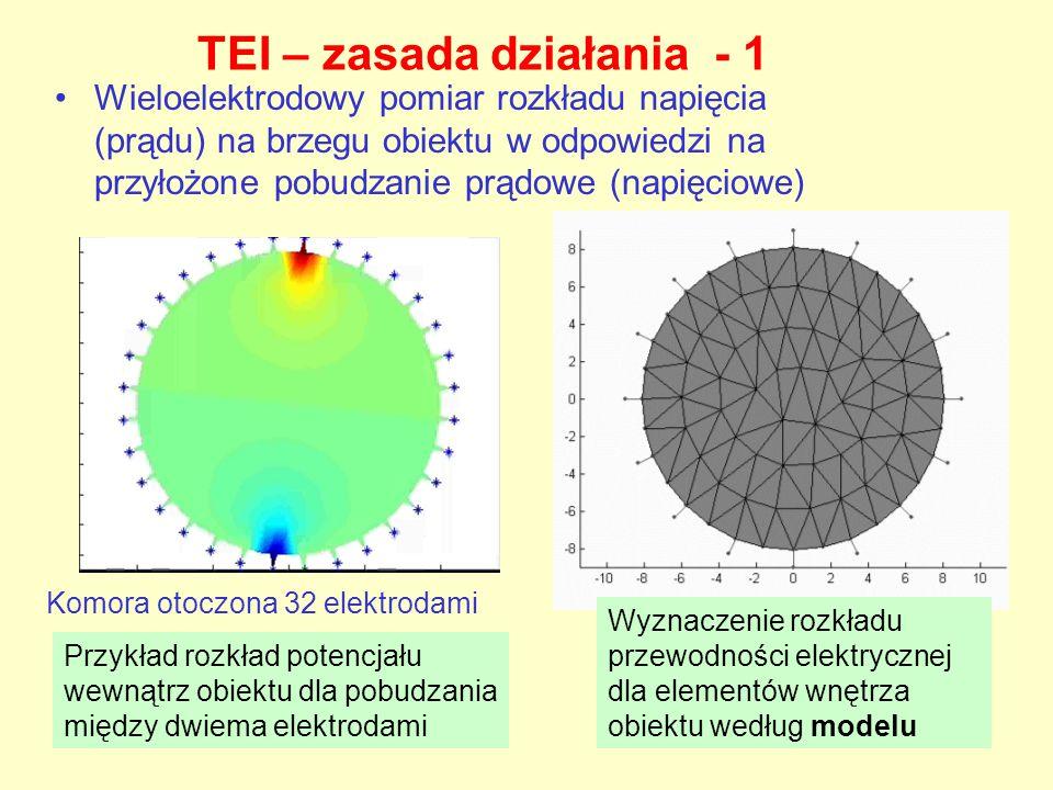 TEI – zasada działania - 1 Wieloelektrodowy pomiar rozkładu napięcia (prądu) na brzegu obiektu w odpowiedzi na przyłożone pobudzanie prądowe (napięcio
