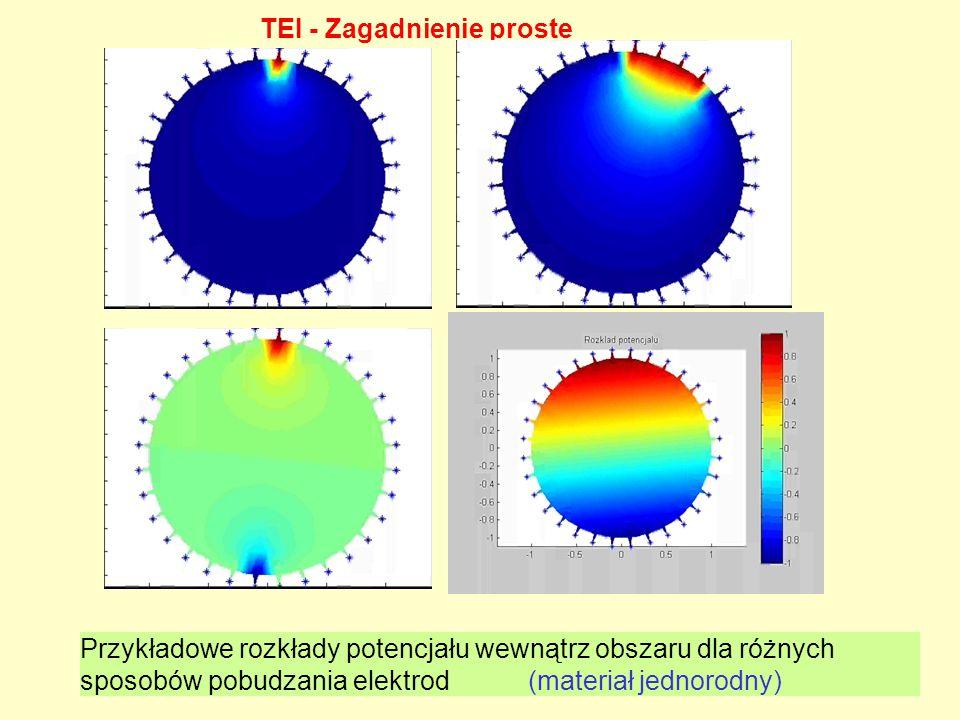Przykładowe rozkłady potencjału wewnątrz obszaru dla różnych sposobów pobudzania elektrod (materiał jednorodny) TEI - Zagadnienie proste