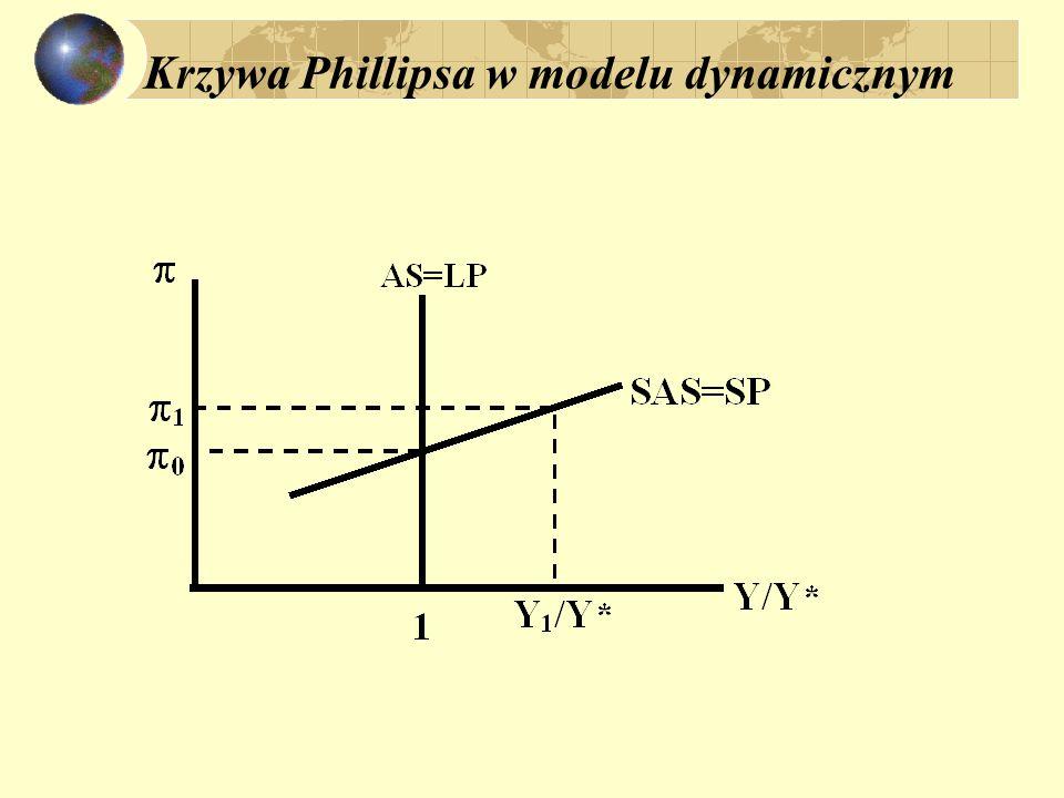 Oczekiwania inflacyjne i krzywa Phillipsa równowaga stacjonarna w E 0 i E 2 ; E 1 presja na zmiany; równanie podażowe ( SAS):  =  0 + (Y – Y*)