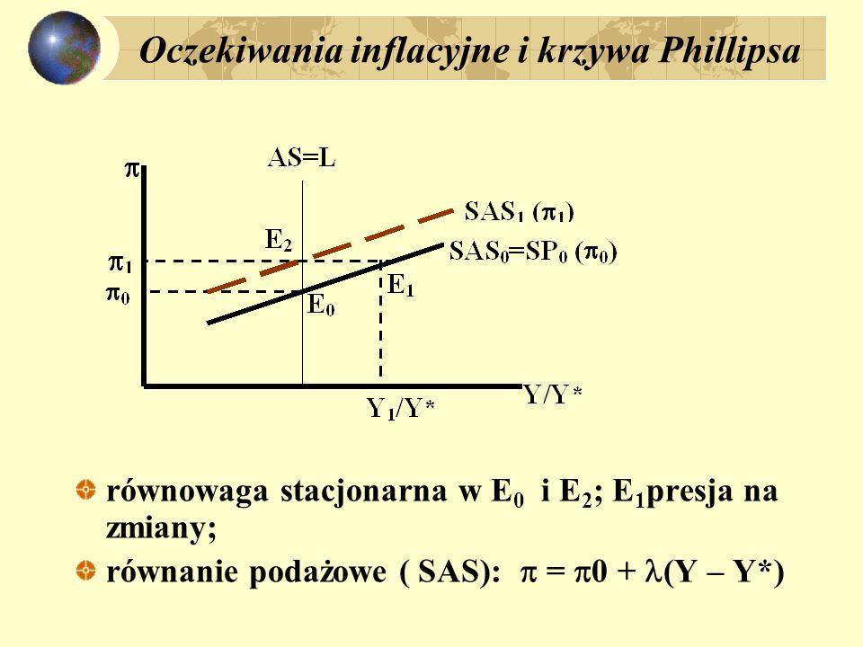 Równowaga stacjonarna: y – tempo wzrostu PKB w kategoriach realnych (y=1+Y/Y*) x – tempo wzrostu wydatków AD (nominalne); x = y +  y = x -  ; w równowadze stacjonarnej: (1) Y=Y*; (2) x =  ; (3)  =  0