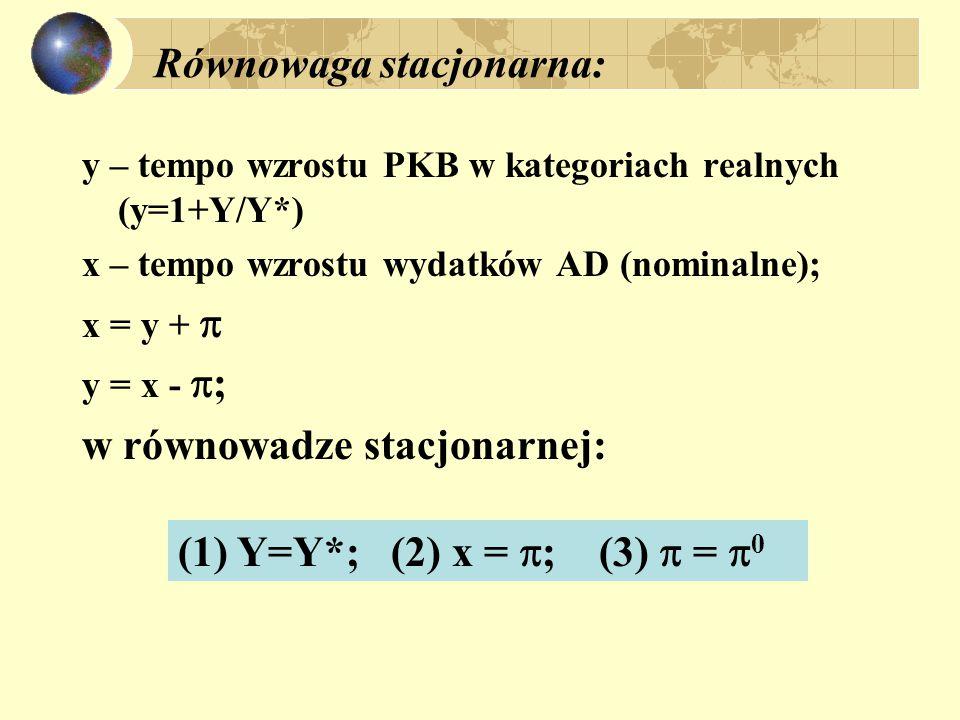 Inflacja popytowa i uporczywość inflacji x > y;  > 0 skutki stałego wzrostu popytu: x > 0 oraz x >  to wtedy y > 0 co oznacza Y/Y* > 1