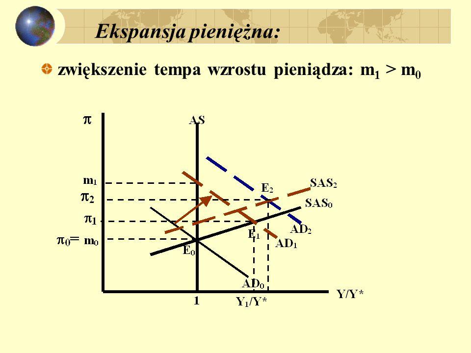 Determinanty produkcji i inflacji: