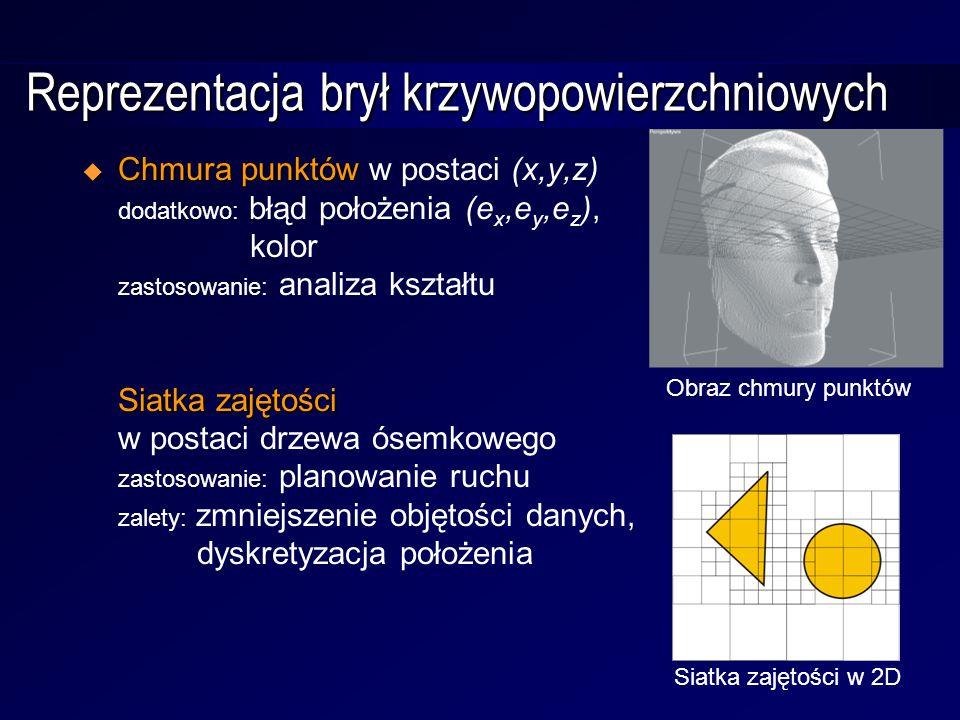 Reprezentacja brył krzywopowierzchniowych  Chmura punktów Siatka zajętości  Chmura punktów w postaci (x,y,z) dodatkowo: błąd położenia (e x,e y,e z ), kolor zastosowanie: analiza kształtu Siatka zajętości w postaci drzewa ósemkowego zastosowanie: planowanie ruchu zalety: zmniejszenie objętości danych, dyskretyzacja położenia Siatka zajętości w 2D Obraz chmury punktów