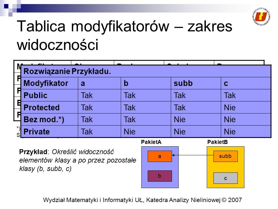 Wydział Matematyki i Informatyki UŁ, Katedra Analizy Nieliniowej © 2007 Nadpisywanie i ukrywanie metod Metoda Instancji z taką samą sygnaturą (nazwa oraz lista parametrów) oraz z tym samym zwracanym typem nadpisuje (override) metodę z klasy bazowej Nadpisywanie pozwala korzystać z typów, które są dla nas prawie wystarczające natomiast częściowo chcemy zmienić ich zachowanie Przeładowana metoda może zwrócić typ, który jest podtypem metody, która została przeładowana Możliwość wykorzystania tagu @override w JavaDoc Metoda, która przeładowuje daną metodą może używać jedynie modyfikatorów silniejszych.