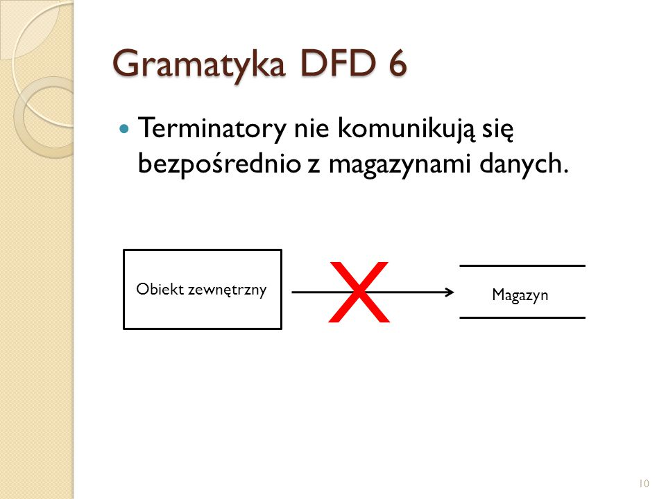 Gramatyka DFD 6 Terminatory nie komunikują się bezpośrednio z magazynami danych. Obiekt zewnętrzny X Magazyn 10