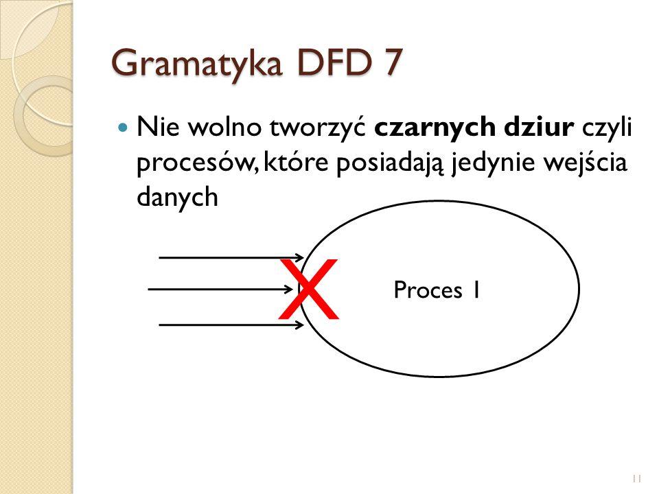 Gramatyka DFD 7 Nie wolno tworzyć czarnych dziur czyli procesów, które posiadają jedynie wejścia danych Proces 1 X 11