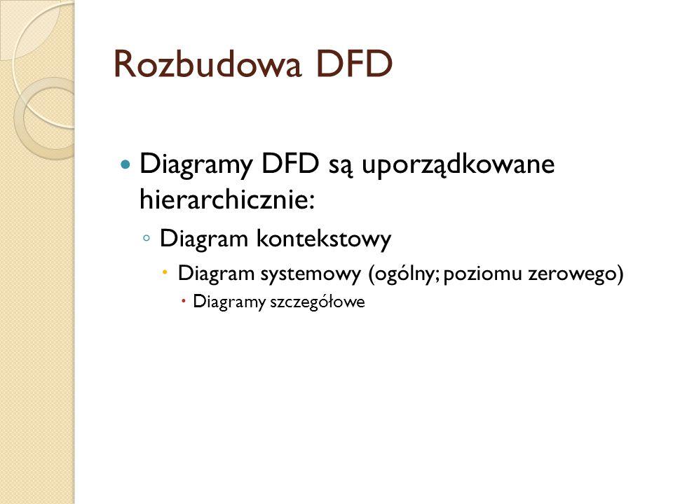 Rozbudowa DFD Diagramy DFD są uporządkowane hierarchicznie: ◦ Diagram kontekstowy  Diagram systemowy (ogólny; poziomu zerowego)  Diagramy szczegółow