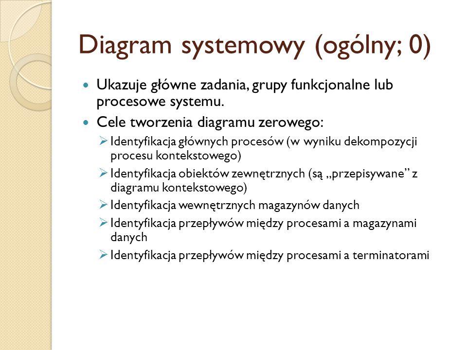 Diagram systemowy (ogólny; 0) Ukazuje główne zadania, grupy funkcjonalne lub procesowe systemu. Cele tworzenia diagramu zerowego:  Identyfikacja głów
