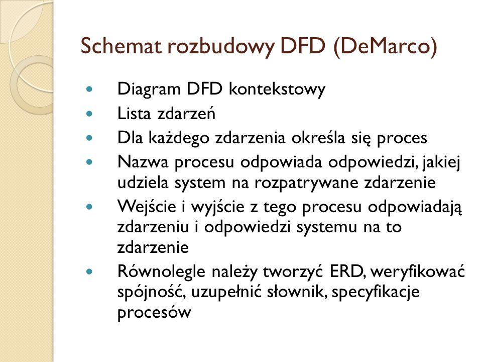Schemat rozbudowy DFD (DeMarco) Diagram DFD kontekstowy Lista zdarzeń Dla każdego zdarzenia określa się proces Nazwa procesu odpowiada odpowiedzi, jak