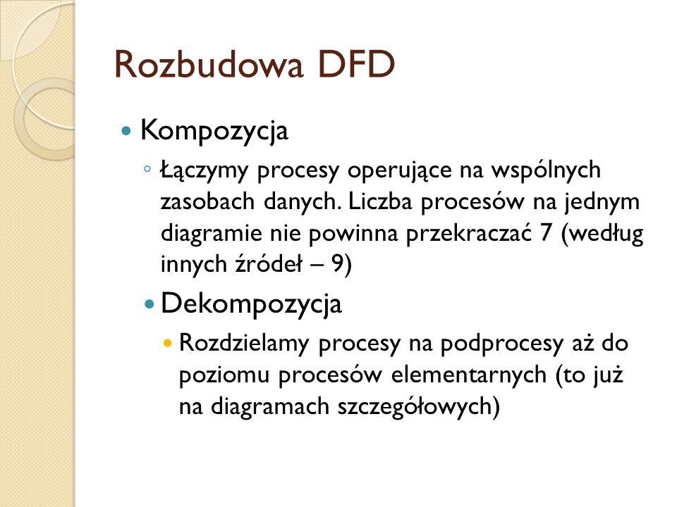 Rozbudowa DFD Kompozycja ◦ Łączymy procesy operujące na wspólnych zasobach danych. Liczba procesów na jednym diagramie nie powinna przekraczać 7 (wedł