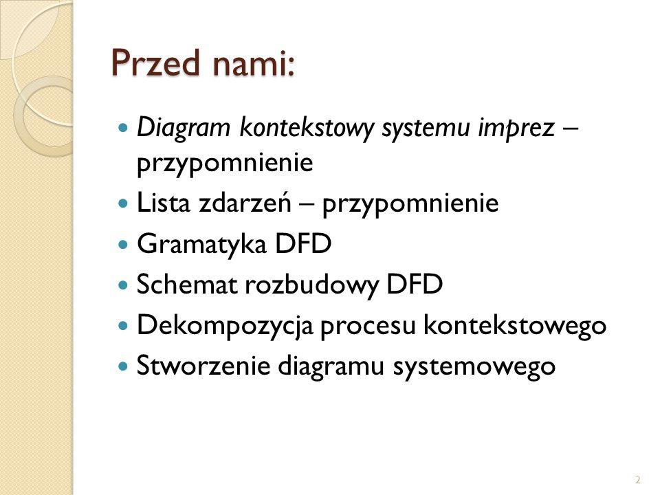 Przed nami: Diagram kontekstowy systemu imprez – przypomnienie Lista zdarzeń – przypomnienie Gramatyka DFD Schemat rozbudowy DFD Dekompozycja procesu