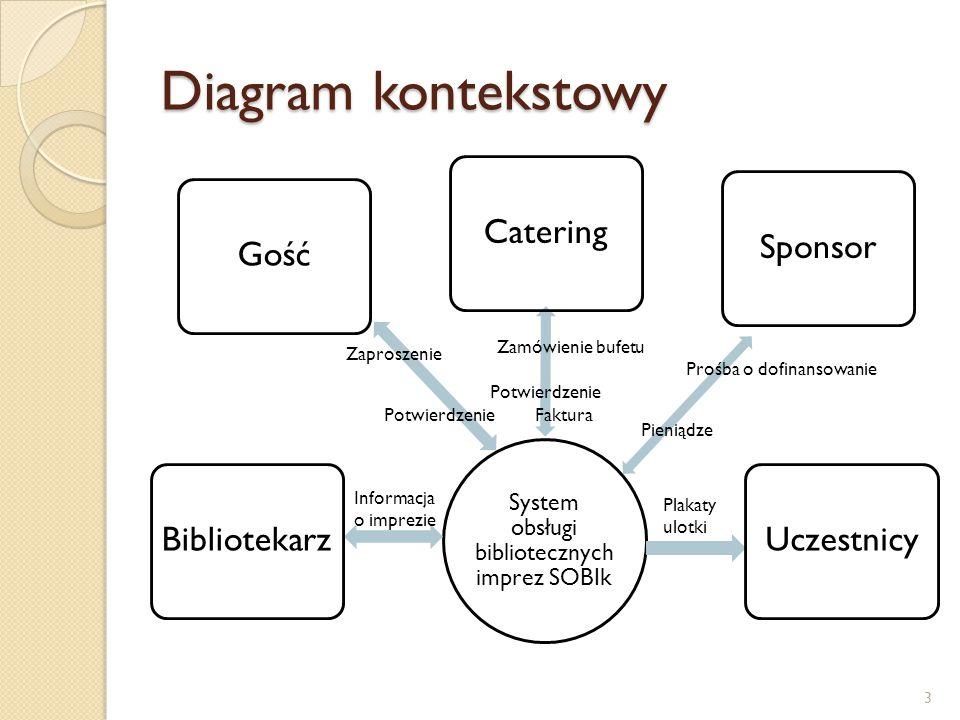 Diagram kontekstowy System obsługi bibliotecznych imprez SOBIk BibliotekarzGośćCateringSponsorUczestnicy Zaproszenie Potwierdzenie Zamówienie bufetu P