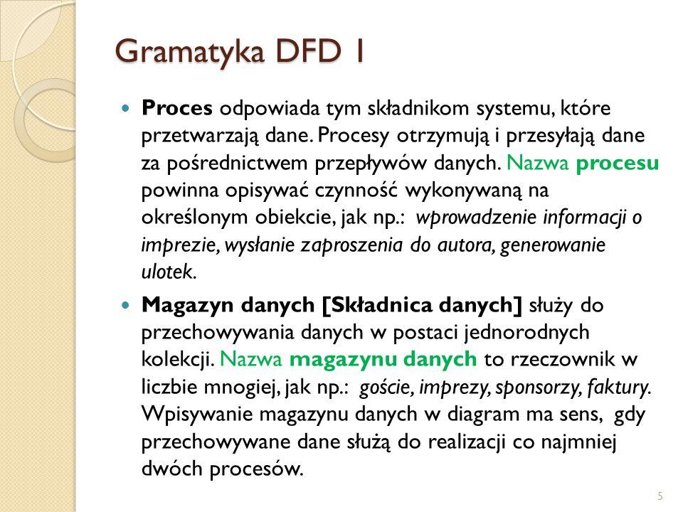 Gramatyka DFD 1 Proces odpowiada tym składnikom systemu, które przetwarzają dane. Procesy otrzymują i przesyłają dane za pośrednictwem przepływów dany