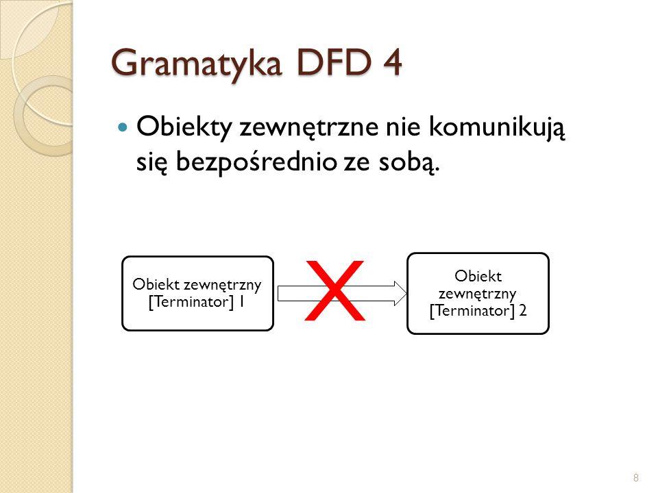 Gramatyka DFD 4 Obiekty zewnętrzne nie komunikują się bezpośrednio ze sobą. X 8