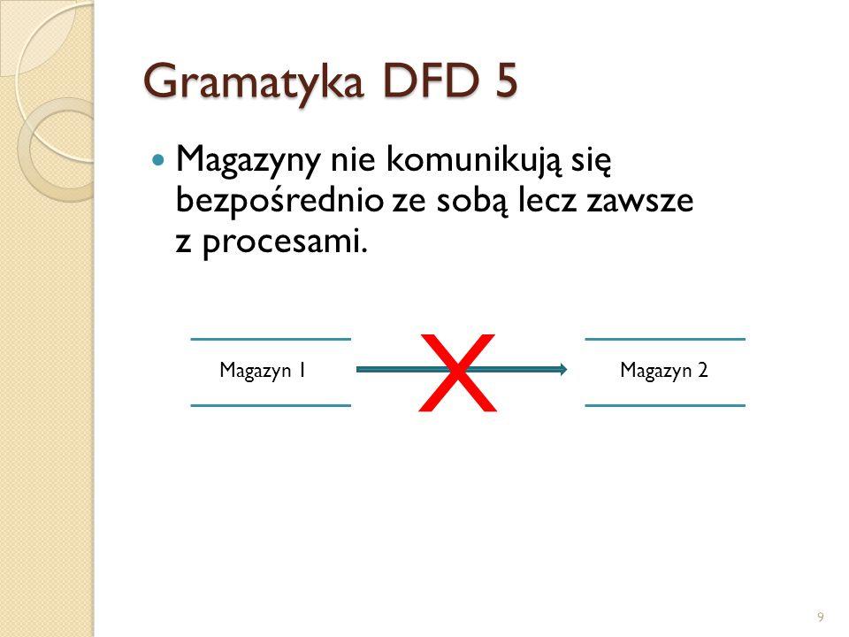 Gramatyka DFD 5 Magazyny nie komunikują się bezpośrednio ze sobą lecz zawsze z procesami. Magazyn 1Magazyn 2 X 9
