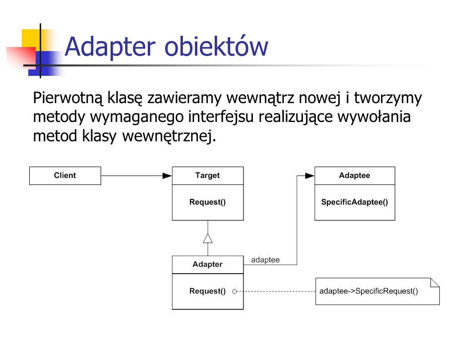 Adapter obiektów Pierwotną klasę zawieramy wewnątrz nowej i tworzymy metody wymaganego interfejsu realizujące wywołania metod klasy wewnętrznej.