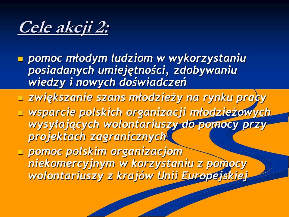 Cele akcji 2: pomoc młodym ludziom w wykorzystaniu posiadanych umiejętności, zdobywaniu wiedzy i nowych doświadczeń pomoc młodym ludziom w wykorzystaniu posiadanych umiejętności, zdobywaniu wiedzy i nowych doświadczeń zwiększanie szans młodzieży na rynku pracy zwiększanie szans młodzieży na rynku pracy wsparcie polskich organizacji młodzieżowych wysyłających wolontariuszy do pomocy przy projektach zagranicznych wsparcie polskich organizacji młodzieżowych wysyłających wolontariuszy do pomocy przy projektach zagranicznych pomoc polskim organizacjom niekomercyjnym w korzystaniu z pomocy wolontariuszy z krajów Unii Europejskiej pomoc polskim organizacjom niekomercyjnym w korzystaniu z pomocy wolontariuszy z krajów Unii Europejskiej