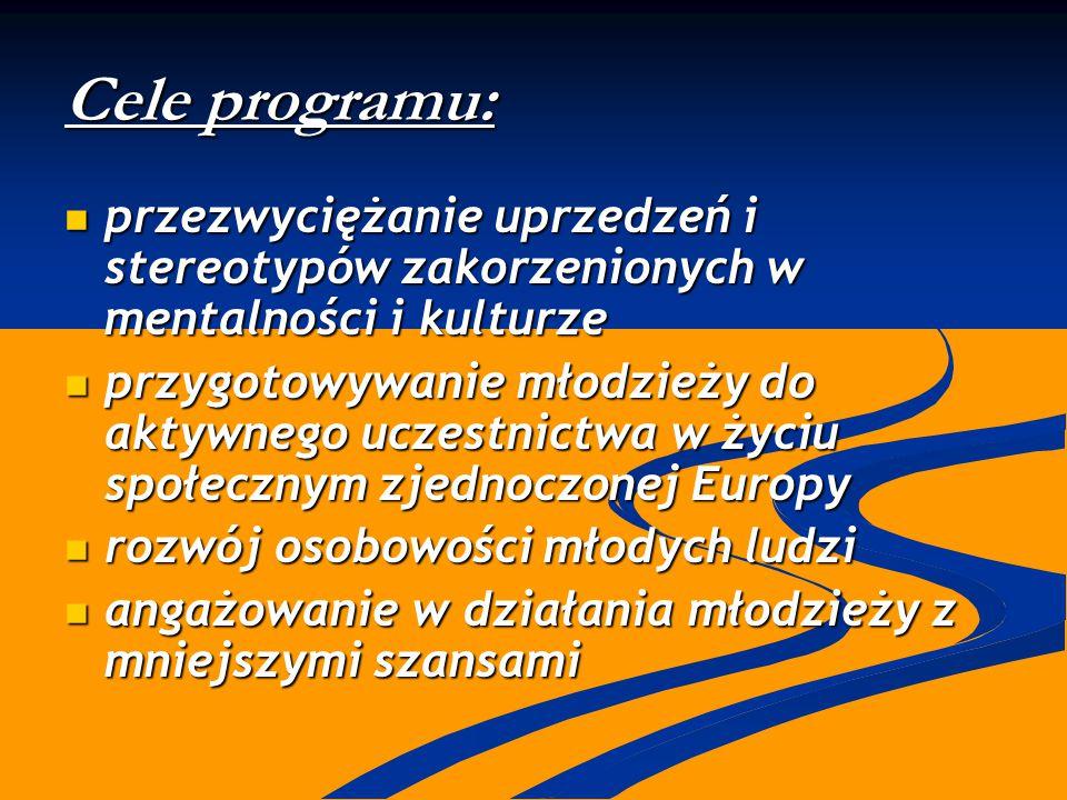 Cele programu: przezwyciężanie uprzedzeń i stereotypów zakorzenionych w mentalności i kulturze przezwyciężanie uprzedzeń i stereotypów zakorzenionych w mentalności i kulturze przygotowywanie młodzieży do aktywnego uczestnictwa w życiu społecznym zjednoczonej Europy przygotowywanie młodzieży do aktywnego uczestnictwa w życiu społecznym zjednoczonej Europy rozwój osobowości młodych ludzi rozwój osobowości młodych ludzi angażowanie w działania młodzieży z mniejszymi szansami angażowanie w działania młodzieży z mniejszymi szansami