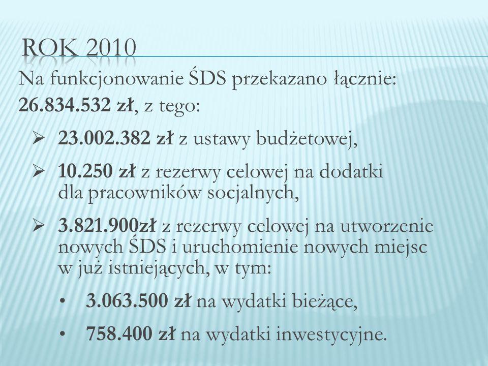 Na funkcjonowanie ŚDS przekazano łącznie: 26.834.532 zł, z tego:  23.002.382 zł z ustawy budżetowej,  10.250 zł z rezerwy celowej na dodatki dla pracowników socjalnych,  3.821.900zł z rezerwy celowej na utworzenie nowych ŚDS i uruchomienie nowych miejsc w już istniejących, w tym: 3.063.500 zł na wydatki bieżące, 758.400 zł na wydatki inwestycyjne.
