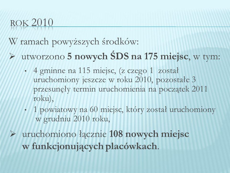 W ramach powyższych środków:  utworzono 5 nowych ŚDS na 175 miejsc, w tym: 4 gminne na 115 miejsc, (z czego 1 został uruchomiony jeszcze w roku 2010, pozostałe 3 przesunęły termin uruchomienia na początek 2011 roku), 1 powiatowy na 60 miejsc, który został uruchomiony w grudniu 2010 roku,  uruchomiono łącznie 108 nowych miejsc w funkcjonujących placówkach.