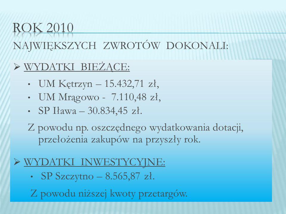  WYDATKI BIEŻĄCE: UM Kętrzyn – 15.432,71 zł, UM Mrągowo - 7.110,48 zł, SP Iława – 30.834,45 zł.