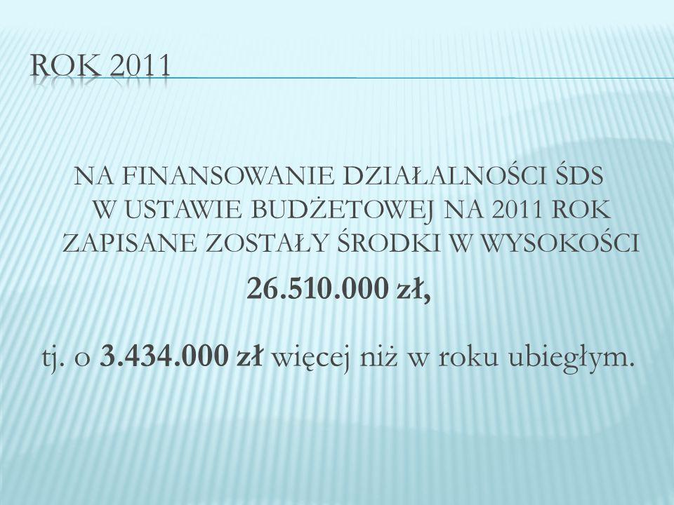 NA FINANSOWANIE DZIAŁALNOŚCI ŚDS W USTAWIE BUDŻETOWEJ NA 2011 ROK ZAPISANE ZOSTAŁY ŚRODKI W WYSOKOŚCI 26.510.000 zł, tj.
