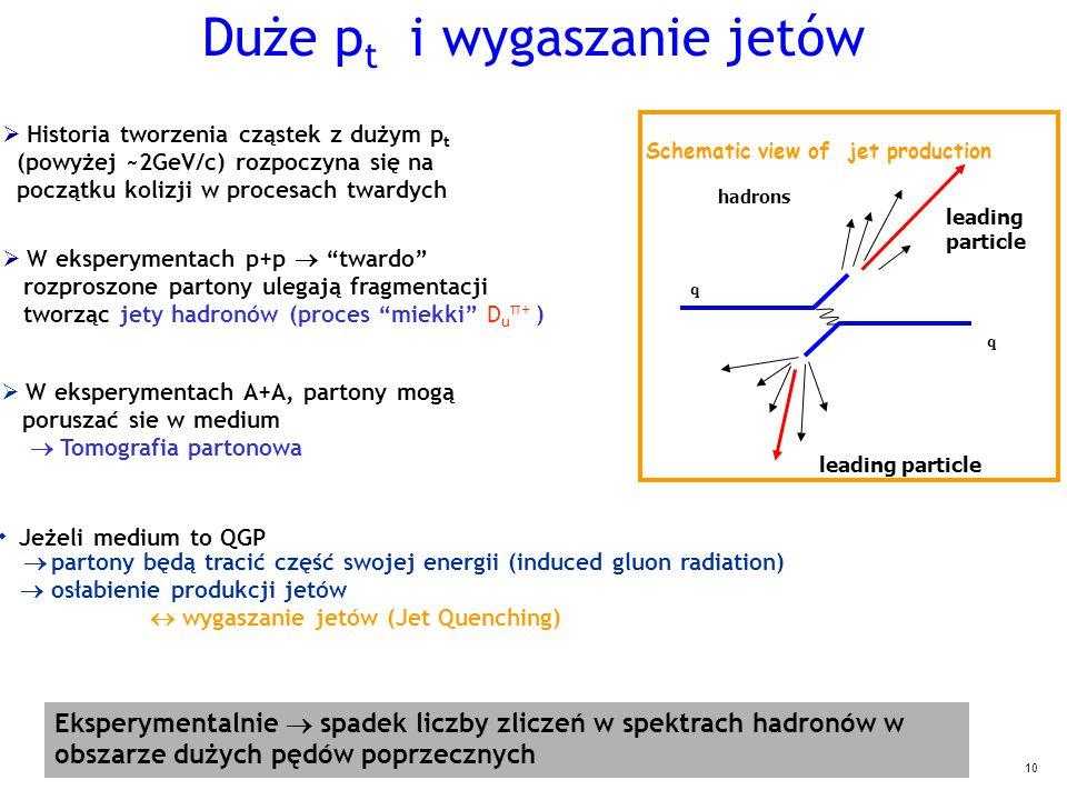 10 q q hadrons leading particle leading particle Schematic view of jet production  Historia tworzenia cząstek z dużym p t (powyżej ~2GeV/c) rozpoczyna się na początku kolizji w procesach twardych Eksperymentalnie  spadek liczby zliczeń w spektrach hadronów w obszarze dużych pędów poprzecznych  W eksperymentach A+A, partony mogą poruszać sie w medium  Tomografia partonowa  W eksperymentach p+p  twardo rozproszone partony ulegają fragmentacji tworząc jety hadronów (proces miekki D u π+ )   Jeżeli medium to QGP  partony będą tracić część swojej energii (induced gluon radiation)   osłabienie produkcji jetów  wygaszanie jetów (Jet Quenching)  Duże p t i wygaszanie jetów