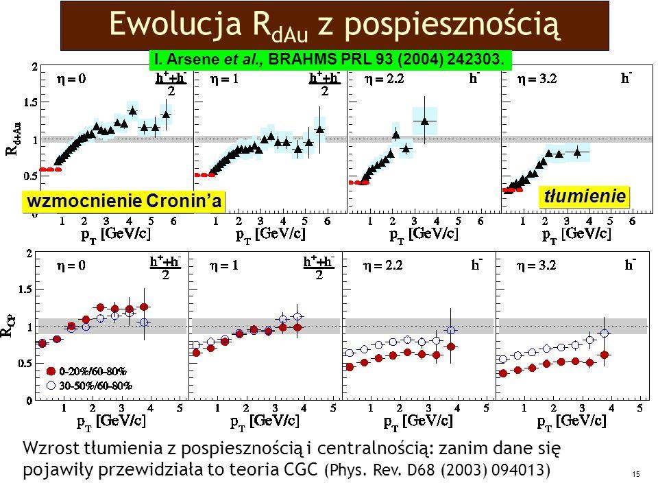 15 Ewolucja R dAu z pospiesznością wzmocnienie Cronin'a tłumienie I.