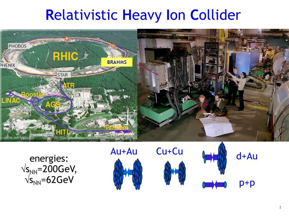 3 Relativistic Heavy Ion Collider Au+Au d+Au p+p energies:  s NN =200GeV,  s NN =62GeV Cu+Cu PHOBOS STAR PHENIX BRAHMS