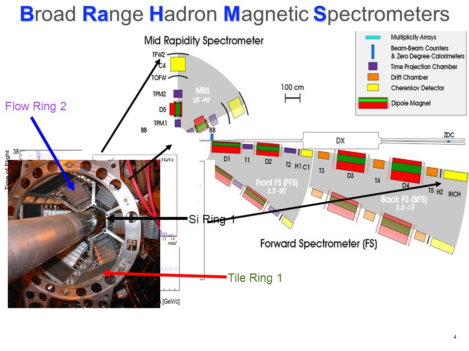 4 BRaHMS Broad Range Hadron Magnetic Spectrometers Tile Ring 1 Flow Ring 2 Si Ring 1