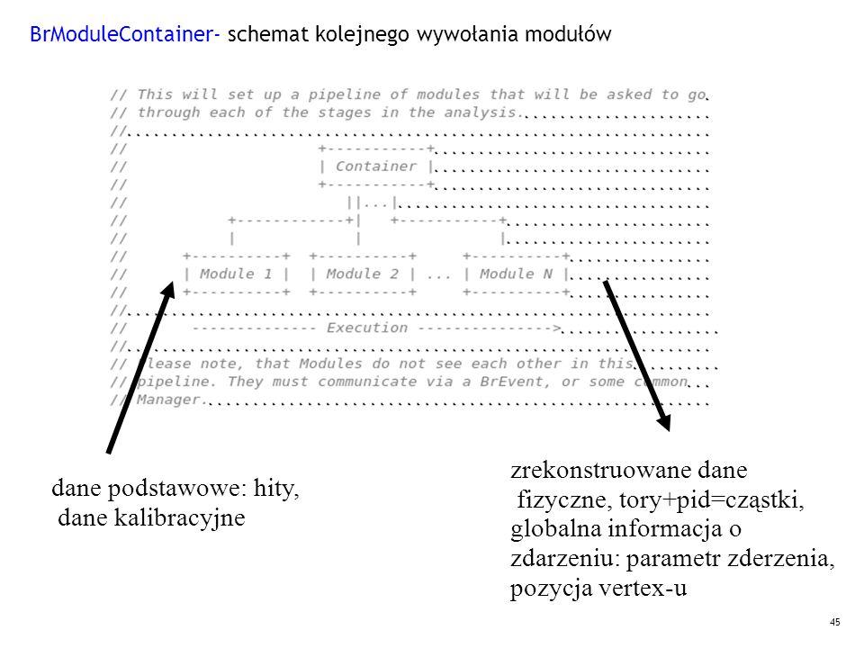 45 BrModuleContainer- schemat kolejnego wywołania modułów dane podstawowe: hity, dane kalibracyjne zrekonstruowane dane fizyczne, tory+pid=cząstki, globalna informacja o zdarzeniu: parametr zderzenia, pozycja vertex-u