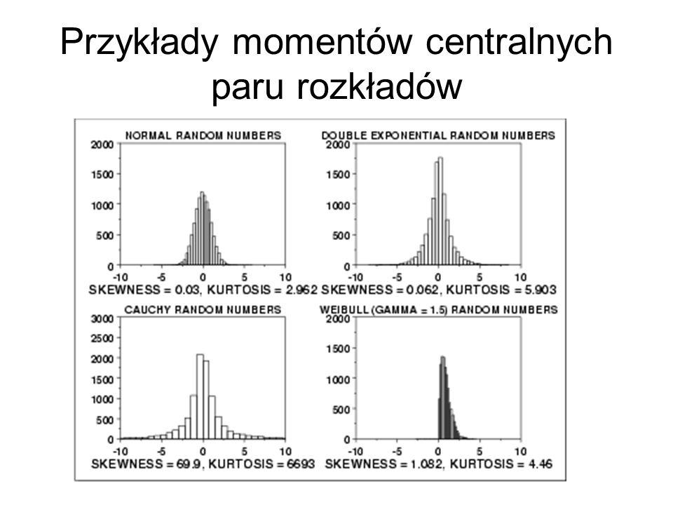 Przykłady momentów centralnych paru rozkładów