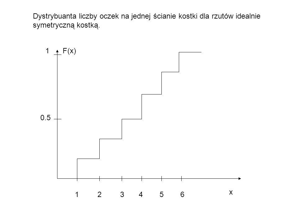 1 2 3 4 5 6 F(x) x 0.5 1 Dystrybuanta liczby oczek na jednej ścianie kostki dla rzutów idealnie symetryczną kostką.
