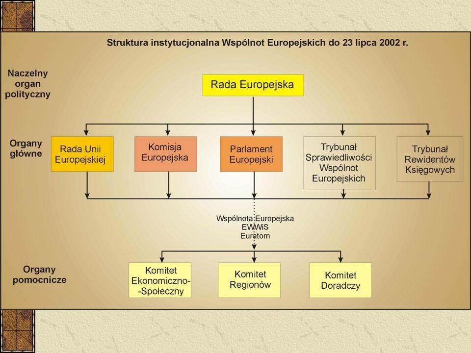Pozyskiwanie środków strukturalnych Unii Europejskiej Instytucje zarządzające i instytucje wdrażające Możliwości pozyskiwania środków Źródła informacji