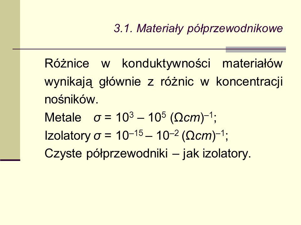 3.1. Materiały półprzewodnikowe Różnice w konduktywności materiałów wynikają głównie z różnic w koncentracji nośników. Metaleσ = 10 3 – 10 5 (Ωcm) –1