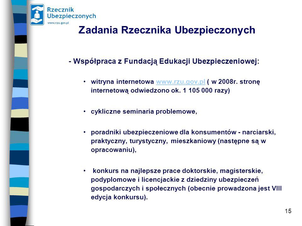 15 Zadania Rzecznika Ubezpieczonych - Współpraca z Fundacją Edukacji Ubezpieczeniowej: witryna internetowa www.rzu.gov.pl ( w 2008r.