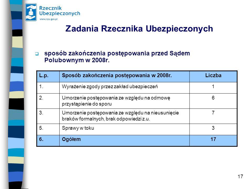 17 Zadania Rzecznika Ubezpieczonych  sposób zakończenia postępowania przed Sądem Polubownym w 2008r.