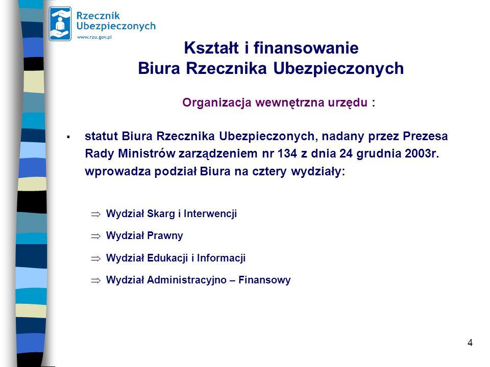 4 Kształt i finansowanie Biura Rzecznika Ubezpieczonych Organizacja wewnętrzna urzędu :  statut Biura Rzecznika Ubezpieczonych, nadany przez Prezesa Rady Ministrów zarządzeniem nr 134 z dnia 24 grudnia 2003r.