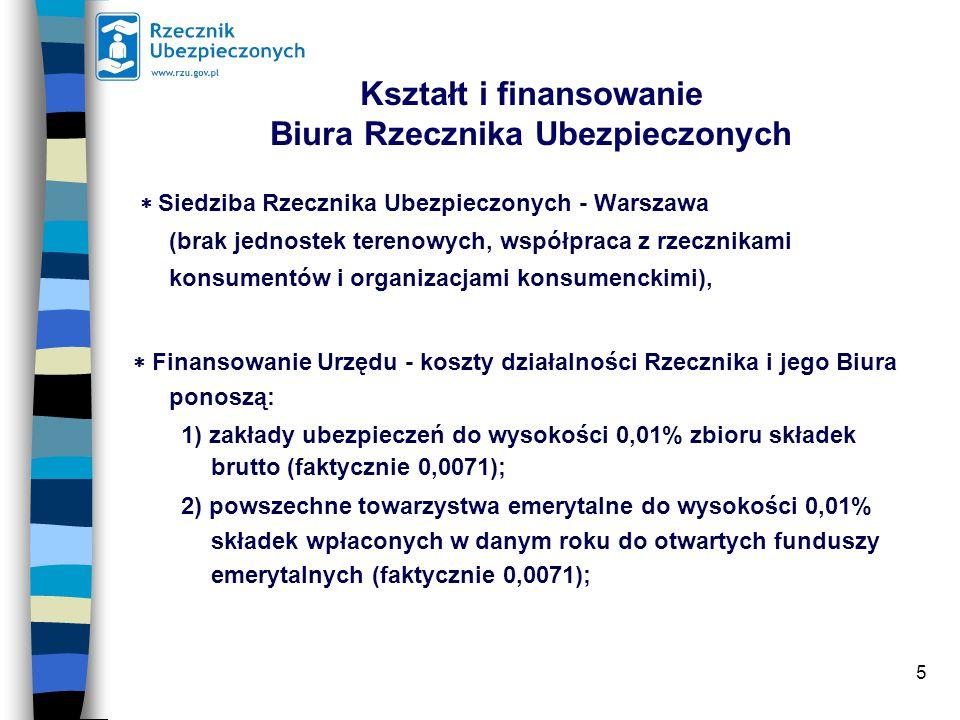 5 Kształt i finansowanie Biura Rzecznika Ubezpieczonych  Siedziba Rzecznika Ubezpieczonych - Warszawa (brak jednostek terenowych, współpraca z rzecznikami konsumentów i organizacjami konsumenckimi),  Finansowanie Urzędu - koszty działalności Rzecznika i jego Biura ponoszą: 1) zakłady ubezpieczeń do wysokości 0,01% zbioru składek brutto (faktycznie 0,0071); 2) powszechne towarzystwa emerytalne do wysokości 0,01% składek wpłaconych w danym roku do otwartych funduszy emerytalnych (faktycznie 0,0071);