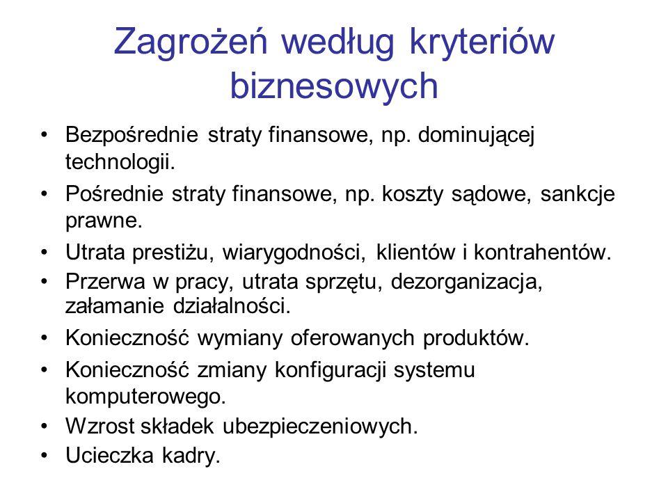 Zagrożeń według kryteriów biznesowych Bezpośrednie straty finansowe, np. dominującej technologii. Pośrednie straty finansowe, np. koszty sądowe, sankc