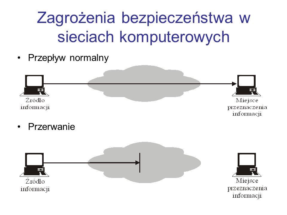 Zagrożenia bezpieczeństwa w sieciach komputerowych Przepływ normalny Przerwanie