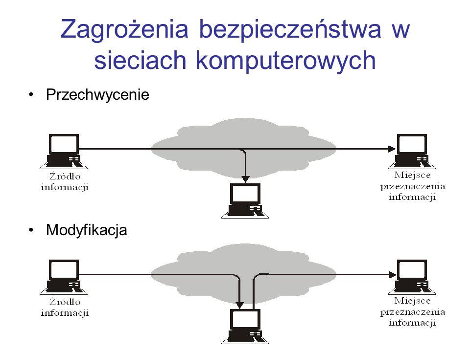 Zagrożenia bezpieczeństwa w sieciach komputerowych Przechwycenie Modyfikacja