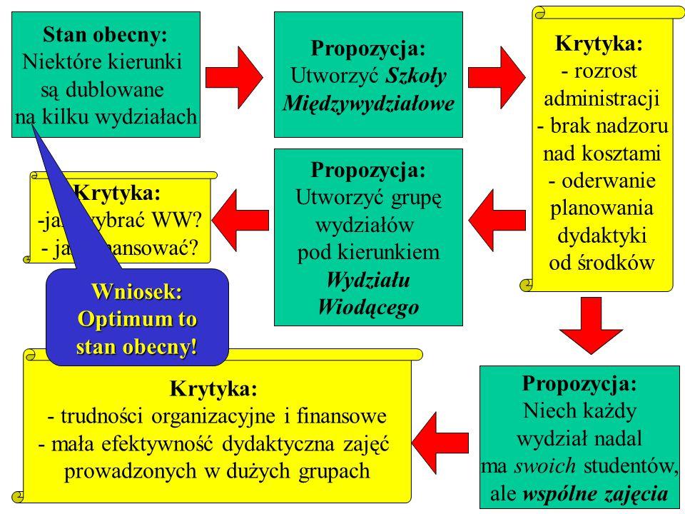 Przykład Przykład : ewolucja pomysłów Zespołu Specjalnego na temat tego, jak rozwiązać problem dublowania kształcenia w tych samych kierunkach na różn