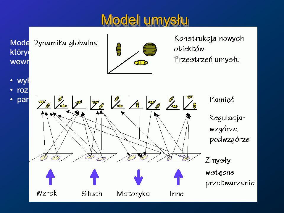 Model umysłu Model hierarchiczny, geometryczny, w p-niach psychologicznych, których wymiary dają się powiązać z doświadczanymi stanami wewnętrznymi jak i aktywacją różnych obszarów mózgu.