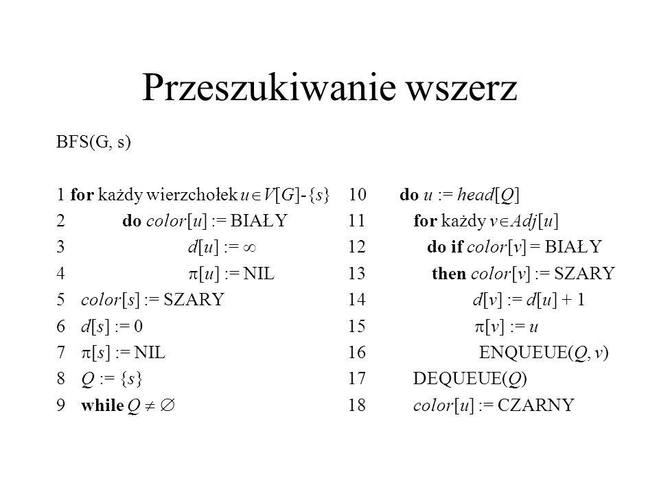 Przeszukiwanie wszerz BFS(G, s) 1 for każdy wierzchołek u  V[G]-{s} 10 do u := head[Q] 2do color[u] := BIAŁY 11 for każdy v  Adj[u] 3d[u] :=  12 do if color[v] = BIAŁY 4  [u] := NIL 13 then color[v] := SZARY 5color[s] := SZARY 14 d[v] := d[u] + 1 6d[s] := 0 15  [v] := u 7  [s] := NIL 16 ENQUEUE(Q, v) 8Q := {s} 17 DEQUEUE(Q) 9while Q   18 color[u] := CZARNY